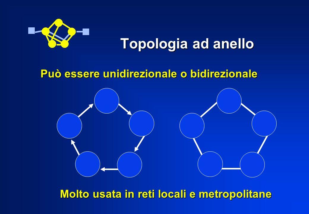 Topologia ad anello Può essere unidirezionale o bidirezionale Molto usata in reti locali e metropolitane