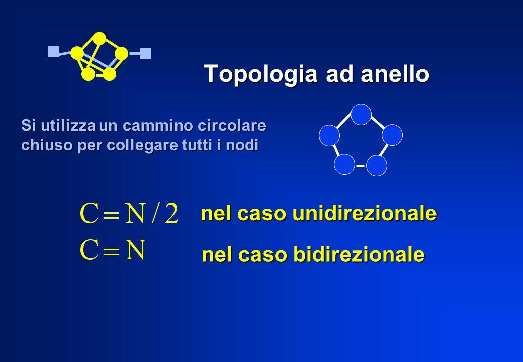 Topologia ad anello nel caso unidirezionale nel caso bidirezionale Si utilizza un cammino circolare chiuso per collegare tutti i nodi