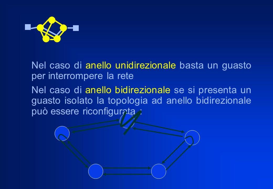 Nel caso di anello unidirezionale basta un guasto per interrompere la rete Nel caso di anello bidirezionale se si presenta un guasto isolato la topolo