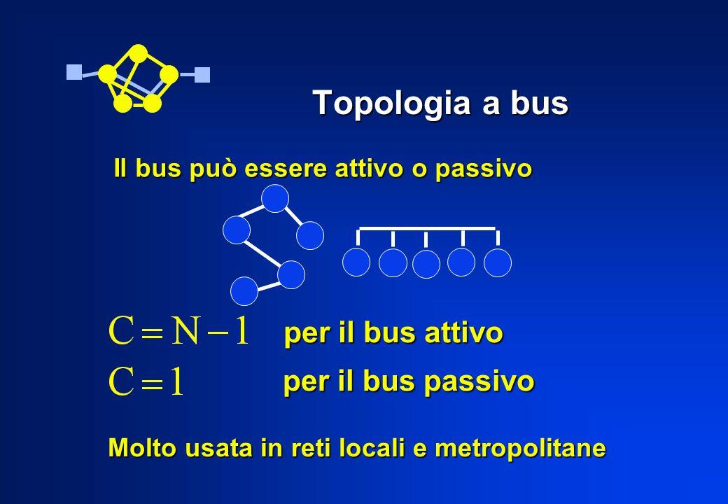 Topologia a bus Il bus può essere attivo o passivo Molto usata in reti locali e metropolitane per il bus attivo per il bus passivo