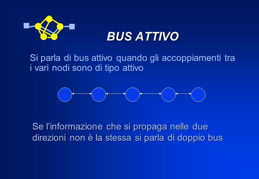BUS ATTIVO Si parla di bus attivo quando gli accoppiamenti tra i vari nodi sono di tipo attivo Se linformazione che si propaga nelle due direzioni non