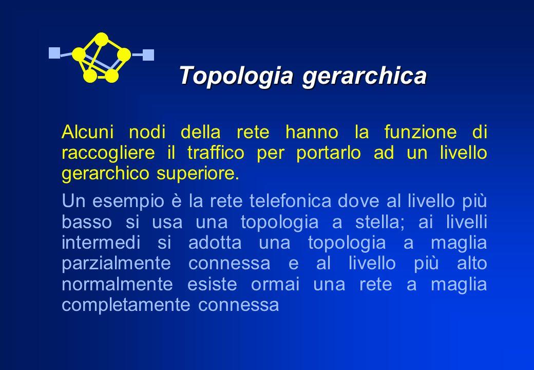 Topologia gerarchica Topologia gerarchica Alcuni nodi della rete hanno la funzione di raccogliere il traffico per portarlo ad un livello gerarchico su