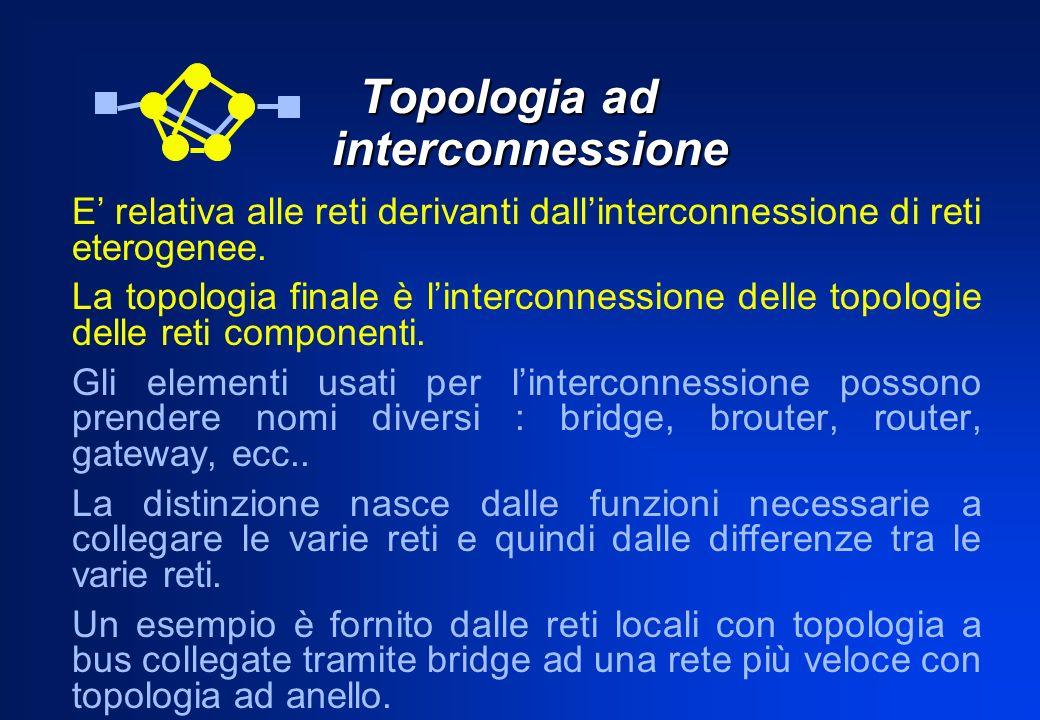 Topologia ad interconnessione Topologia ad interconnessione E relativa alle reti derivanti dallinterconnessione di reti eterogenee. La topologia final