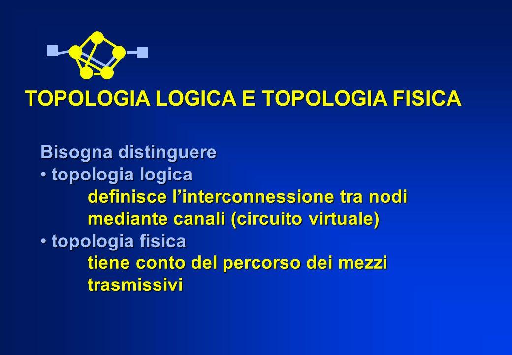 Bisogna distinguere topologia logica topologia logica definisce linterconnessione tra nodi mediante canali (circuito virtuale) topologia fisica topolo