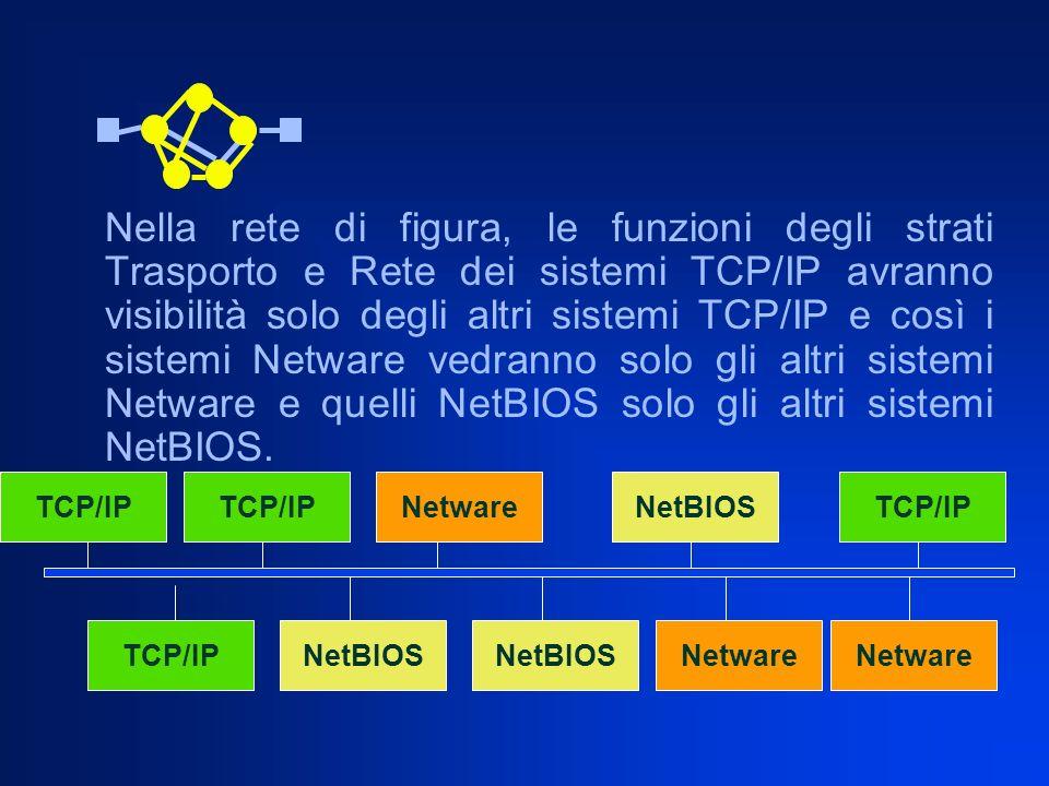 Nella rete di figura, le funzioni degli strati Trasporto e Rete dei sistemi TCP/IP avranno visibilità solo degli altri sistemi TCP/IP e così i sistemi