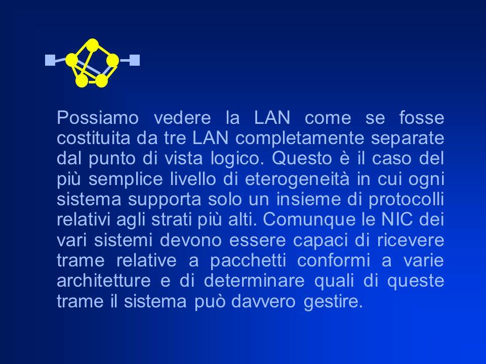 Possiamo vedere la LAN come se fosse costituita da tre LAN completamente separate dal punto di vista logico. Questo è il caso del più semplice livello