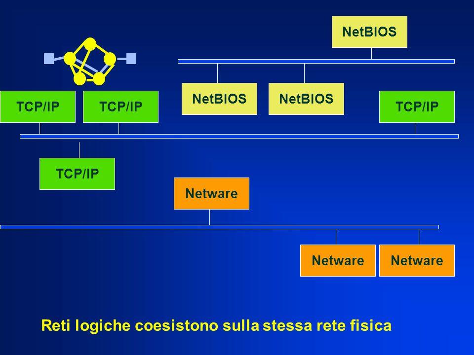 TCP/IP Netware NetBIOS Netware Reti logiche coesistono sulla stessa rete fisica