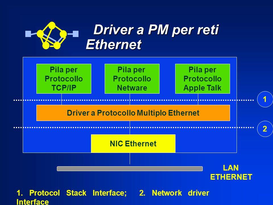 Driver a PM per reti Ethernet Driver a PM per reti Ethernet Pila per Protocollo TCP/IP Pila per Protocollo Netware Pila per Protocollo Apple Talk Driv