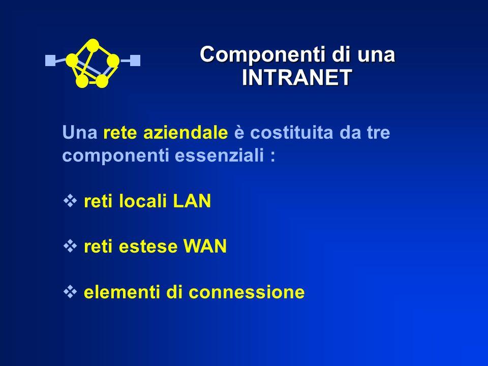 Componenti di una INTRANET Una rete aziendale è costituita da tre componenti essenziali : reti locali LAN reti estese WAN elementi di connessione