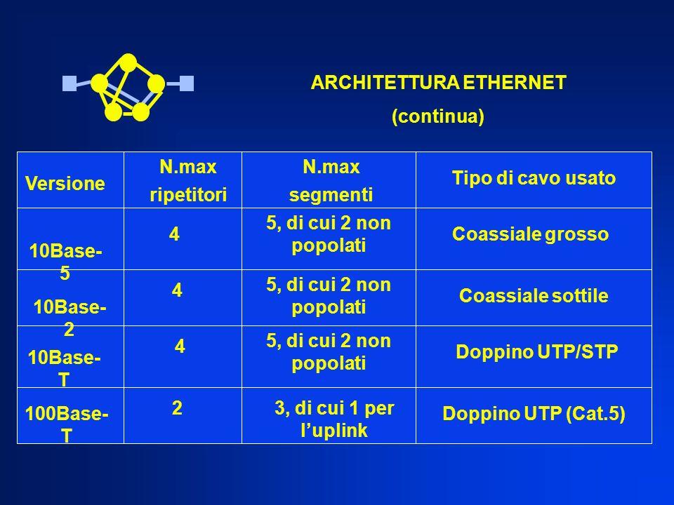 Versione 10Base- 5 10Base- 2 10Base- T 100Base- T ARCHITETTURA ETHERNET (continua) N.max ripetitori 4 4 4 2 N.max segmenti 5, di cui 2 non popolati 3,