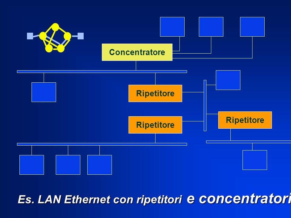Es. LAN Ethernet con ripetitori e concentratori Concentratore Ripetitore