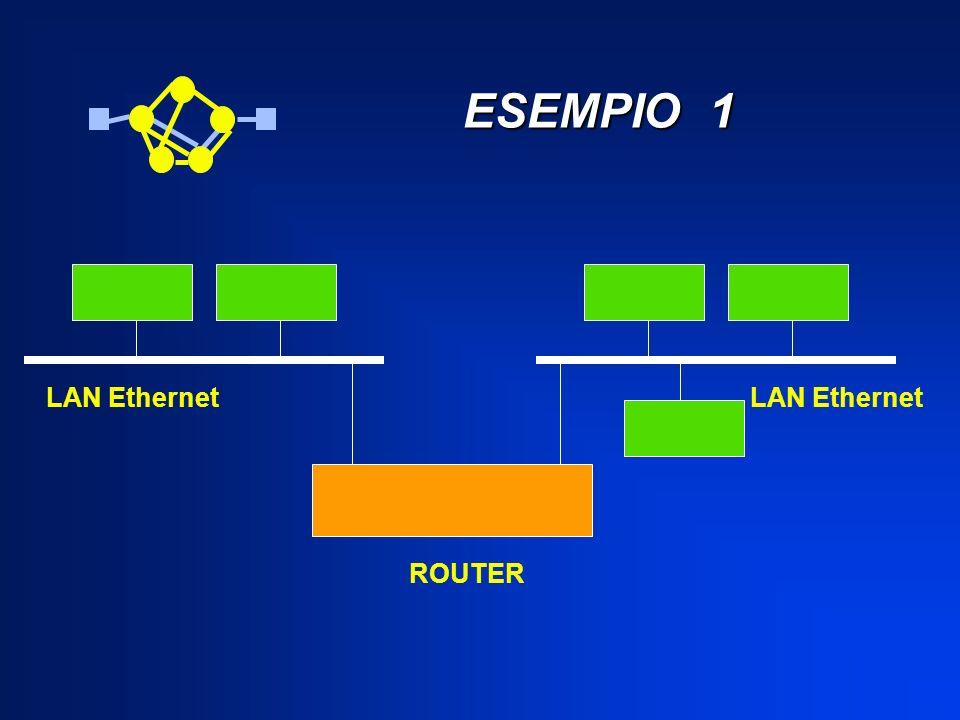 ESEMPIO 1 ESEMPIO 1 LAN Ethernet ROUTER