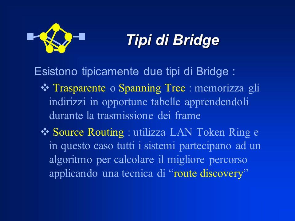 Tipi di Bridge Tipi di Bridge Esistono tipicamente due tipi di Bridge : Trasparente o Spanning Tree : memorizza gli indirizzi in opportune tabelle app