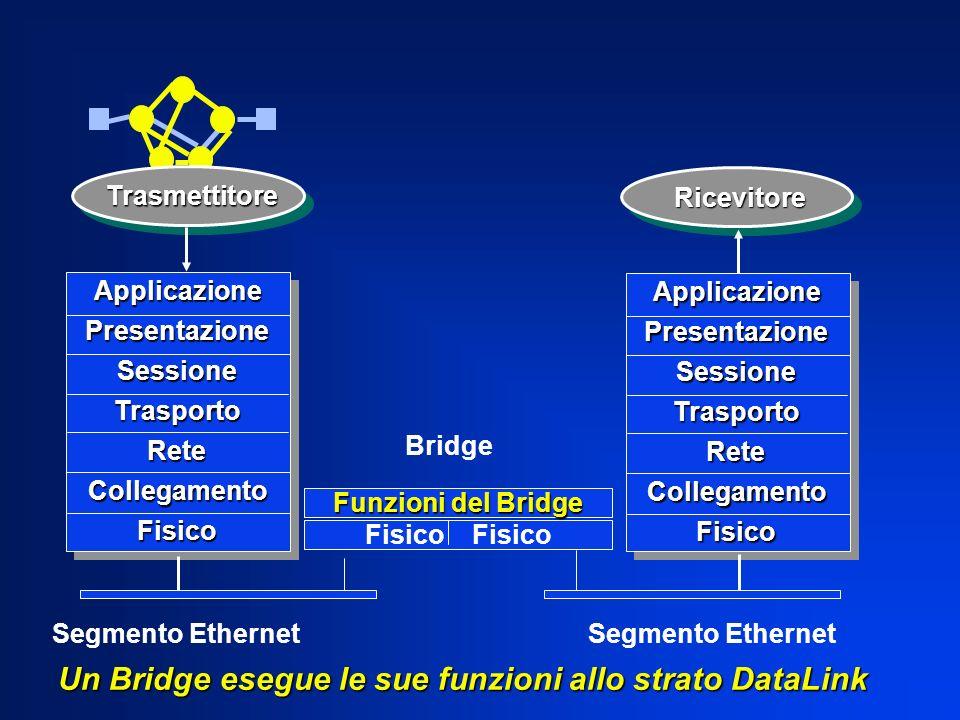 Un Bridge esegue le sue funzioni allo strato DataLink ApplicazionePresentazioneSessioneTrasportoReteCollegamentoFisico ApplicazionePresentazioneSessio