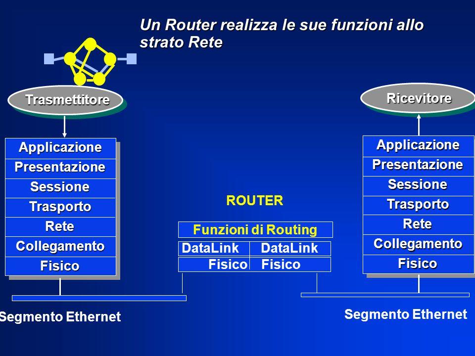 Un Router realizza le sue funzioni allo strato Rete ApplicazionePresentazioneSessioneTrasportoReteCollegamentoFisico ApplicazionePresentazioneSessione