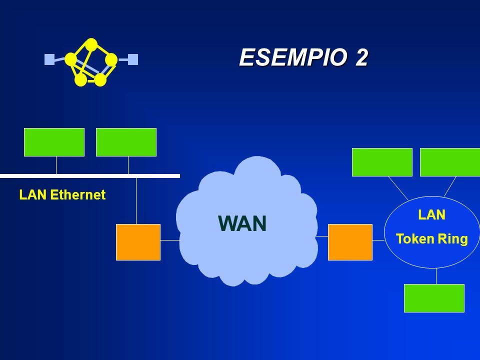 ESEMPIO 2 ESEMPIO 2 WAN LAN Ethernet LAN Token Ring