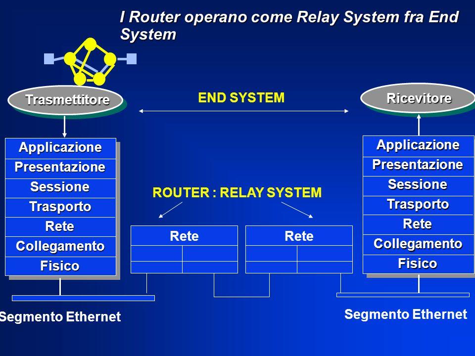 I Router operano come Relay System fra End System ApplicazionePresentazioneSessioneTrasportoReteCollegamentoFisico ApplicazionePresentazioneSessioneTr