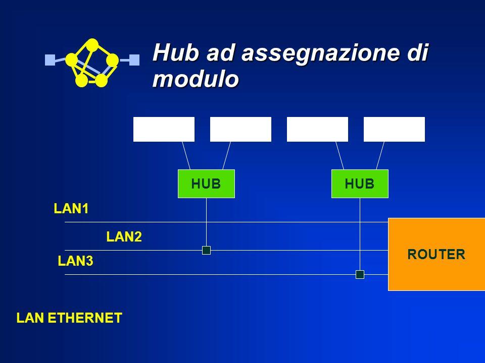 Hub ad assegnazione di modulo ROUTER LAN1 LAN2 LAN3 LAN ETHERNET HUB