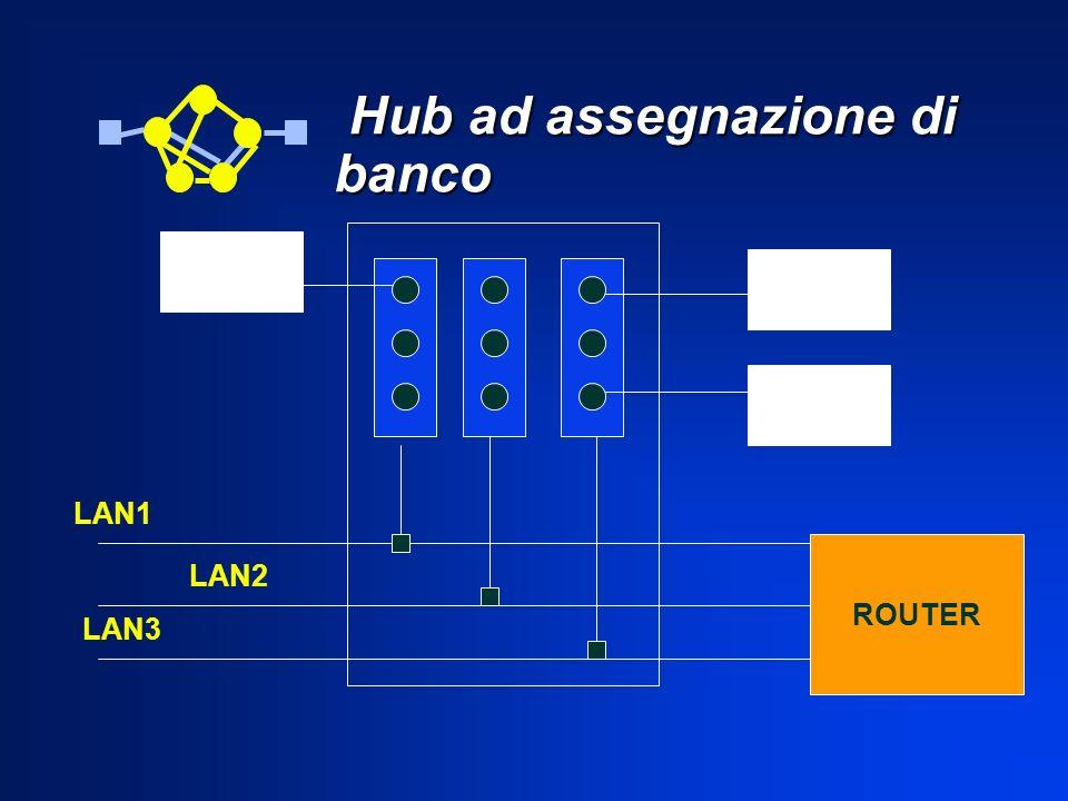 Hub ad assegnazione di banco Hub ad assegnazione di banco ROUTER LAN1 LAN2 LAN3