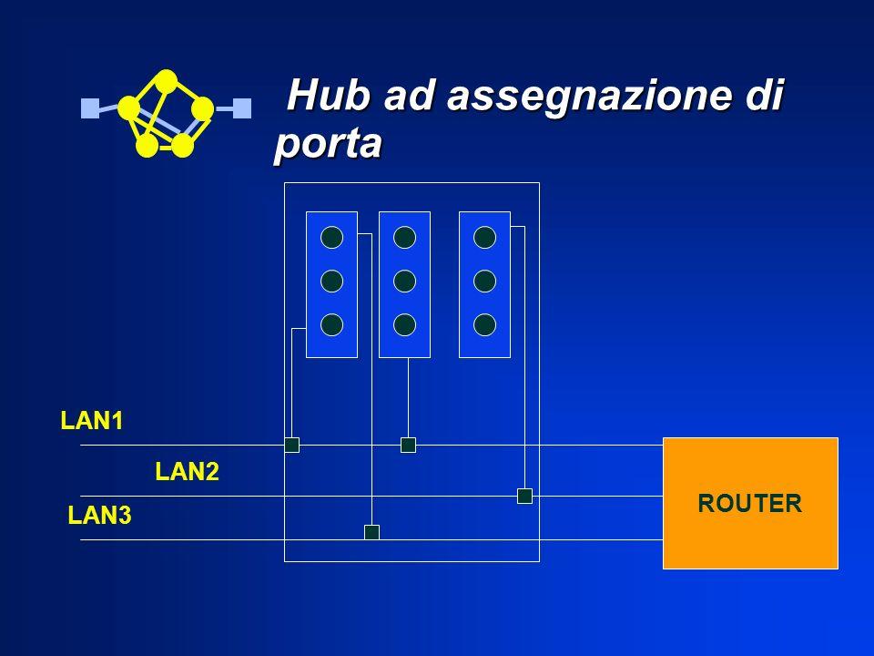 Hub ad assegnazione di porta Hub ad assegnazione di porta ROUTER LAN1 LAN2 LAN3