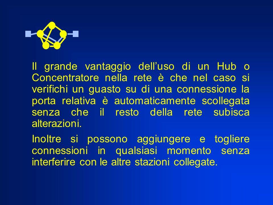 Il grande vantaggio delluso di un Hub o Concentratore nella rete è che nel caso si verifichi un guasto su di una connessione la porta relativa è autom