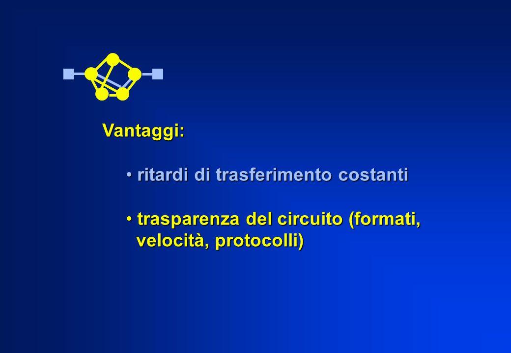 Vantaggi: ritardi di trasferimento costanti ritardi di trasferimento costanti trasparenza del circuito (formati, trasparenza del circuito (formati, ve