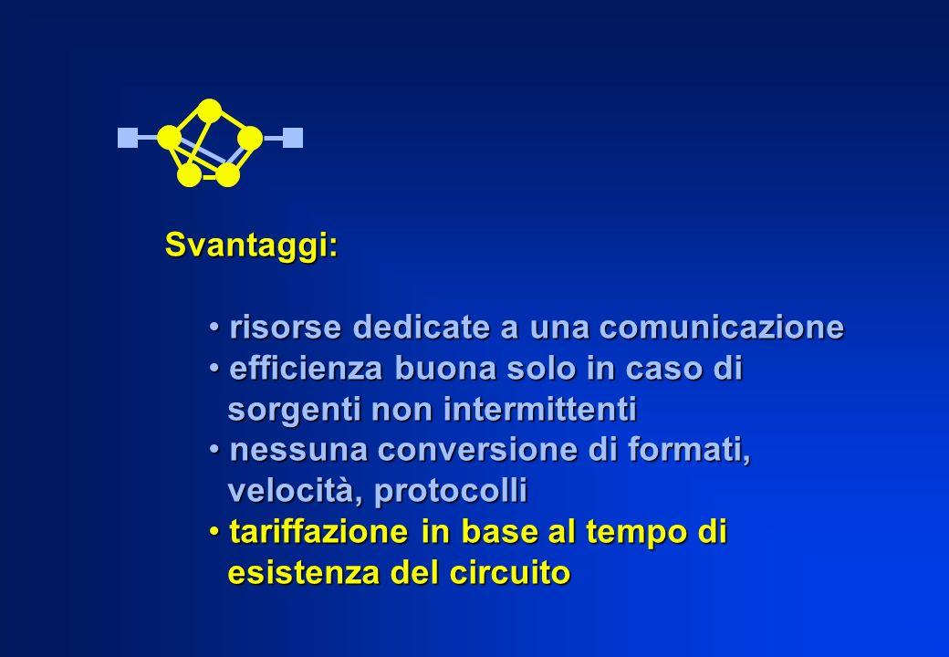 Svantaggi: risorse dedicate a una comunicazione risorse dedicate a una comunicazione efficienza buona solo in caso di efficienza buona solo in caso di