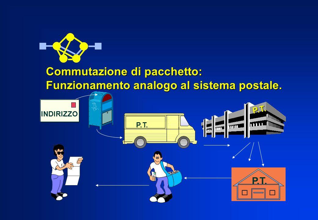 P.T. P.T. Commutazione di pacchetto: Funzionamento analogo al sistema postale. INDIRIZZO