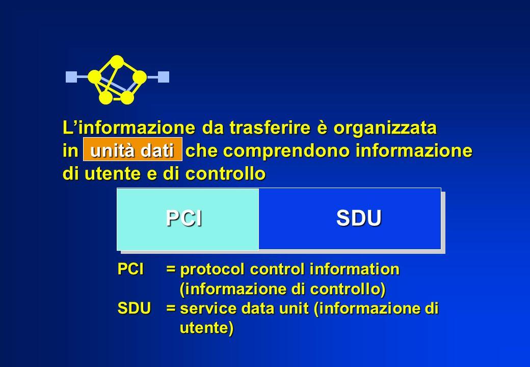 Linformazione da trasferire è organizzata in unità dati che comprendono informazione di utente e di controllo PCI= protocol control information (infor