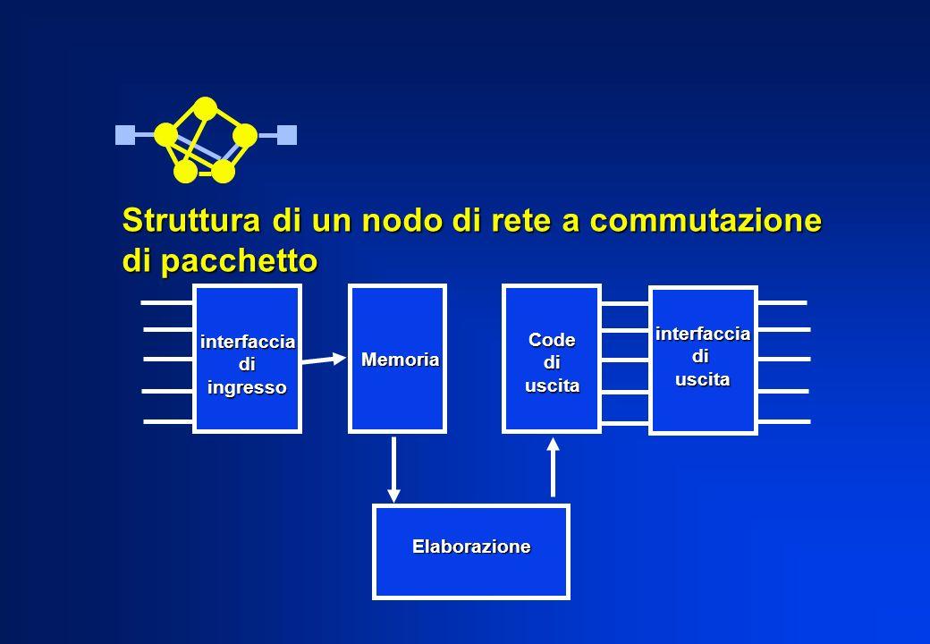Struttura di un nodo di rete a commutazione di pacchetto interfacciadiingresso Elaborazione Memoria Codediuscita interfacciadiuscita
