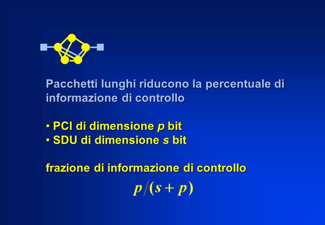 Pacchetti lunghi riducono la percentuale di informazione di controllo PCI di dimensione p bit PCI di dimensione p bit SDU di dimensione s bit SDU di d