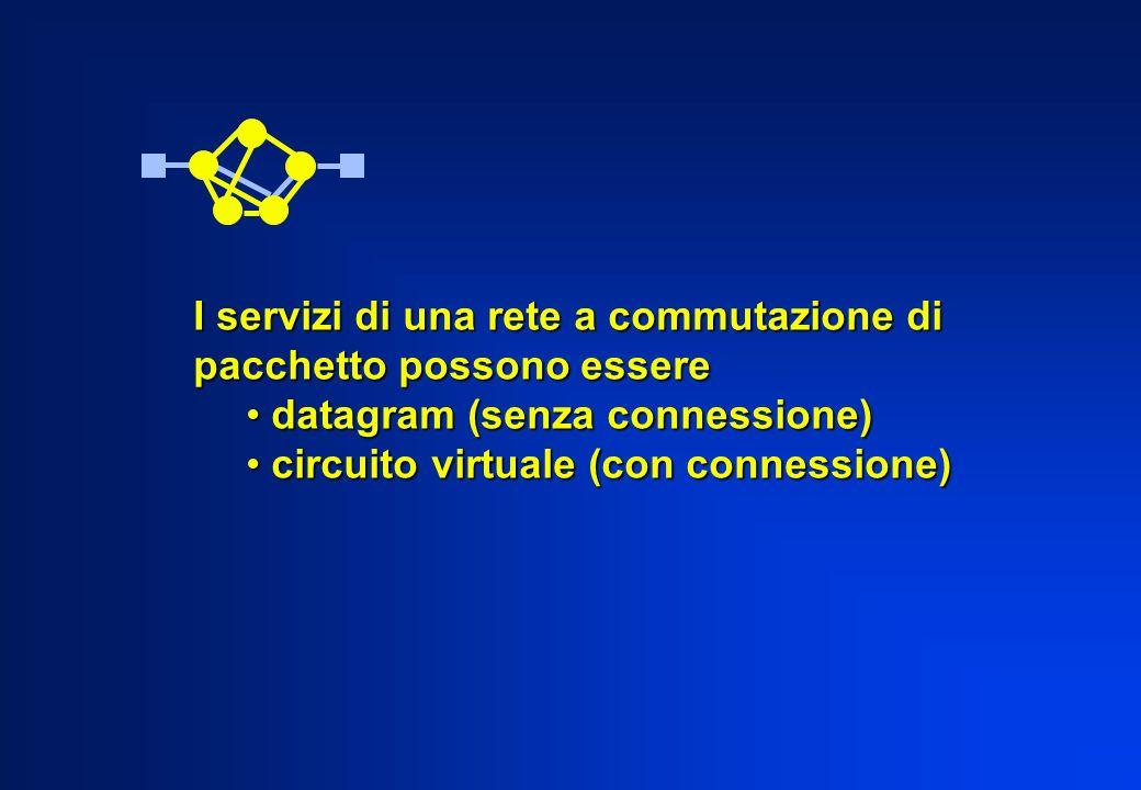 I servizi di una rete a commutazione di pacchetto possono essere datagram (senza connessione) datagram (senza connessione) circuito virtuale (con conn