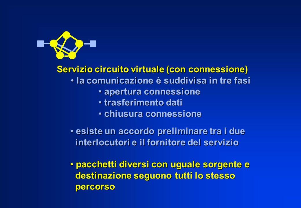 Servizio circuito virtuale (con connessione) la comunicazione è suddivisa in tre fasi la comunicazione è suddivisa in tre fasi apertura connessione ap