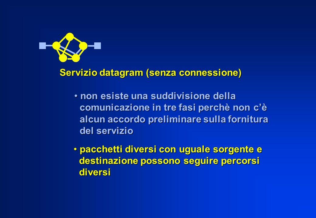 Servizio datagram (senza connessione) non esiste una suddivisione della non esiste una suddivisione della comunicazione in tre fasi perchè non cè comu