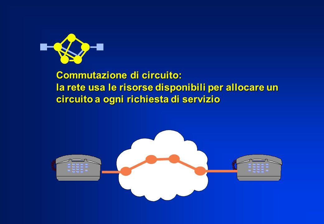 Un circuito costituisce un collegamento fisico tra i due terminali di utente Commutazione di circuito: la rete usa le risorse disponibili per allocare un circuito a ogni richiesta di servizio