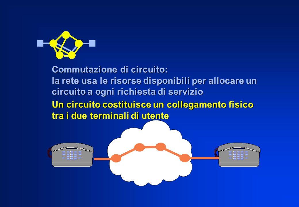 Un circuito costituisce un collegamento fisico tra i due terminali di utente Commutazione di circuito: la rete usa le risorse disponibili per allocare