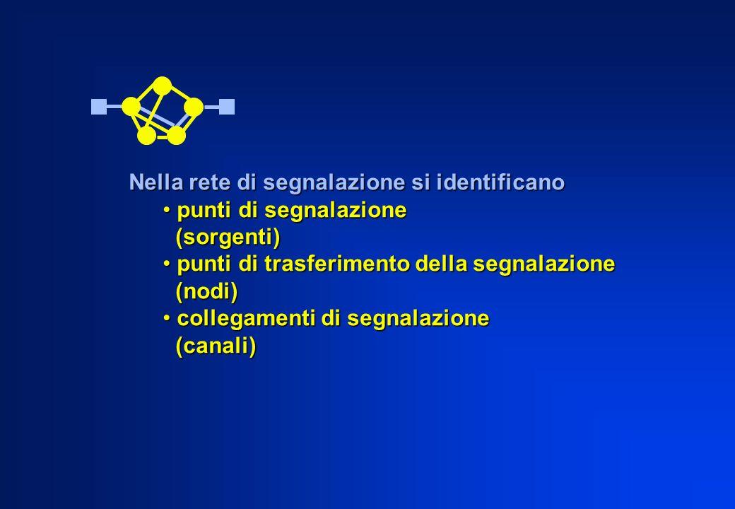 Nella rete di segnalazione si identificano punti di segnalazione punti di segnalazione (sorgenti) (sorgenti) punti di trasferimento della segnalazione