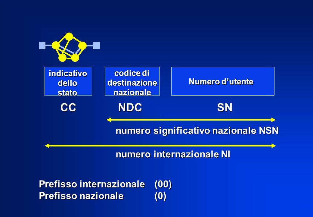 Prefisso internazionale(00) Prefisso nazionale (0) indicativodellostato codice di destinazionenazionale Numero dutente CCNDC SN numero significativo n
