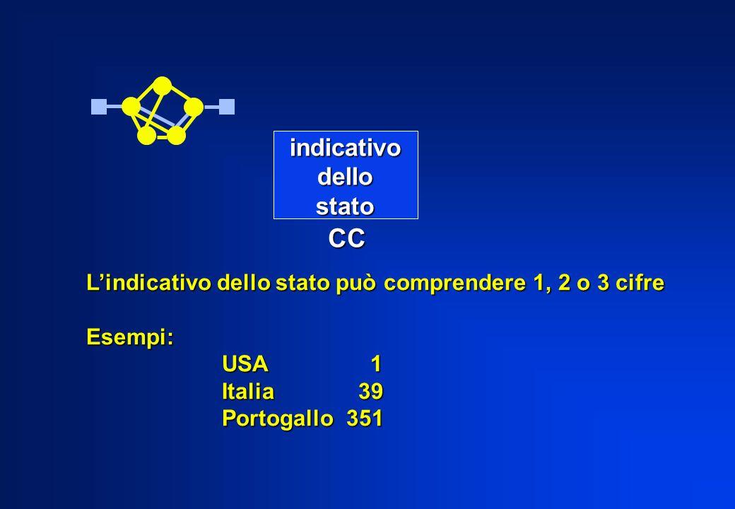 indicativodellostato CC Lindicativo dello stato può comprendere 1, 2 o 3 cifre Esempi: USA 1 Italia 39 Portogallo 351