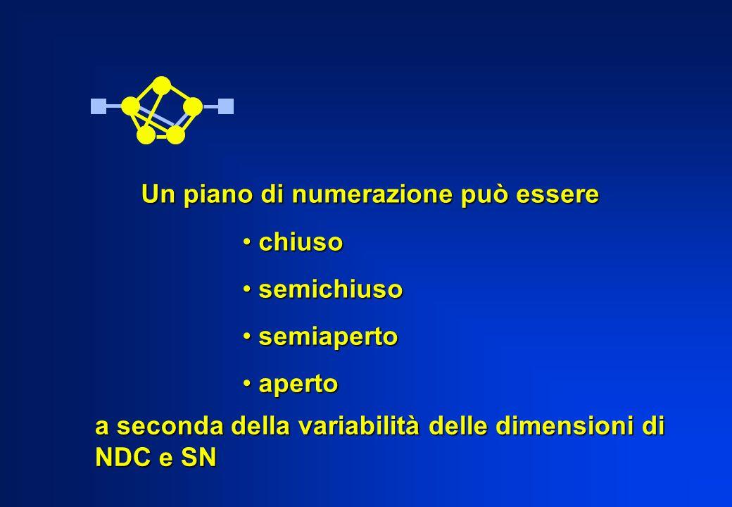 Un piano di numerazione può essere chiuso chiuso semichiuso semichiuso semiaperto semiaperto aperto aperto a seconda della variabilità delle dimension