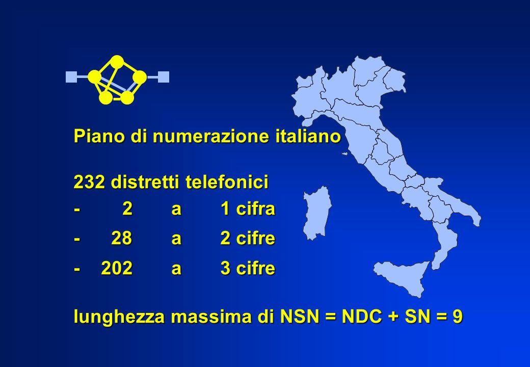 Piano di numerazione italiano 232 distretti telefonici -2a1 cifra - 28a2 cifre - 202a3 cifre lunghezza massima di NSN = NDC + SN = 9