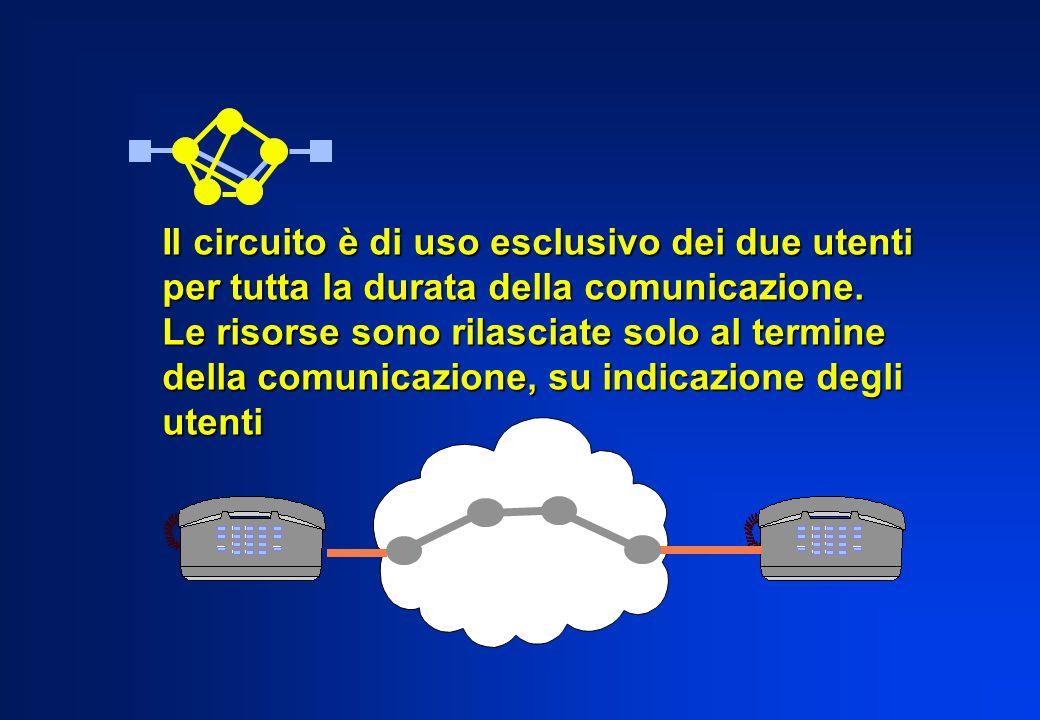 Il circuito è di uso esclusivo dei due utenti per tutta la durata della comunicazione. Le risorse sono rilasciate solo al termine della comunicazione,
