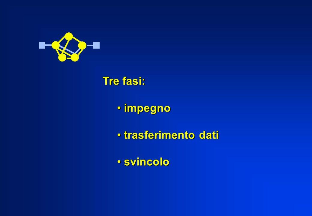Tre fasi: impegno impegno trasferimento dati trasferimento dati svincolo svincolo