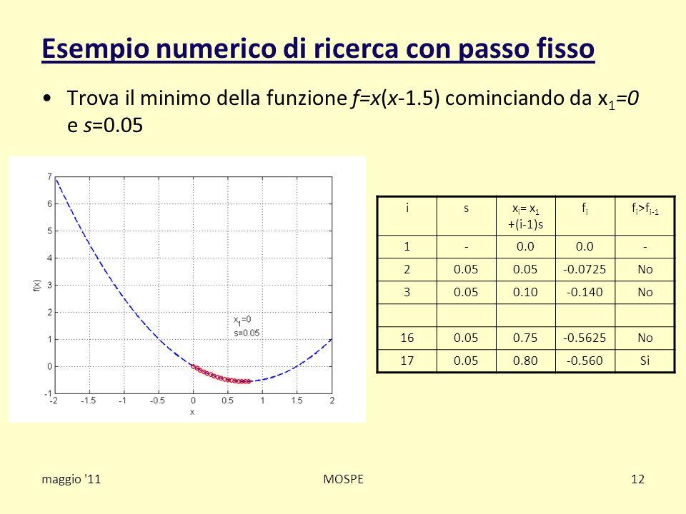 maggio '11MOSPE12 Esempio numerico di ricerca con passo fisso Trova il minimo della funzione f=x(x-1.5) cominciando da x 1 =0 e s=0.05 isx i = x 1 +(i