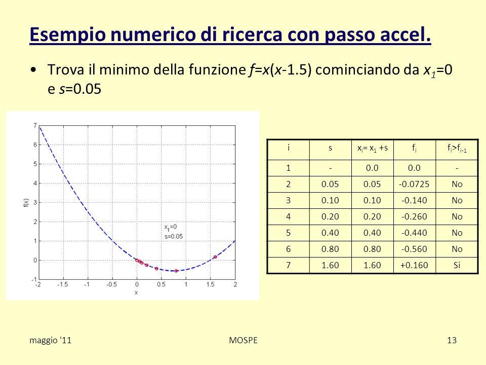 maggio '11MOSPE13 Esempio numerico di ricerca con passo accel. Trova il minimo della funzione f=x(x-1.5) cominciando da x 1 =0 e s=0.05 isx i = x 1 +s
