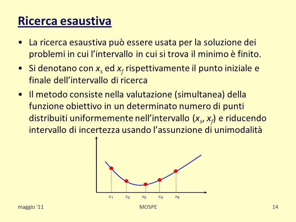 maggio '11MOSPE14 Ricerca esaustiva La ricerca esaustiva può essere usata per la soluzione dei problemi in cui lintervallo in cui si trova il minimo è
