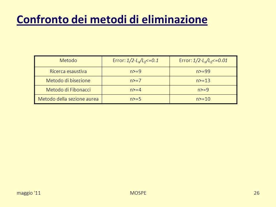Confronto dei metodi di eliminazione maggio '11MOSPE26 MetodoError: 1/2·L n /L 0 <=0.1Error: 1/2·L n /L 0 <=0.01 Ricerca esaustivan>=9n>=99 Metodo di