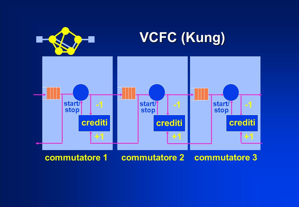 VCFC (Kung) commutatore 1 commutatore 2 commutatore 3 crediti +1 +1 +1 start/ stop start/ stop start/ stop