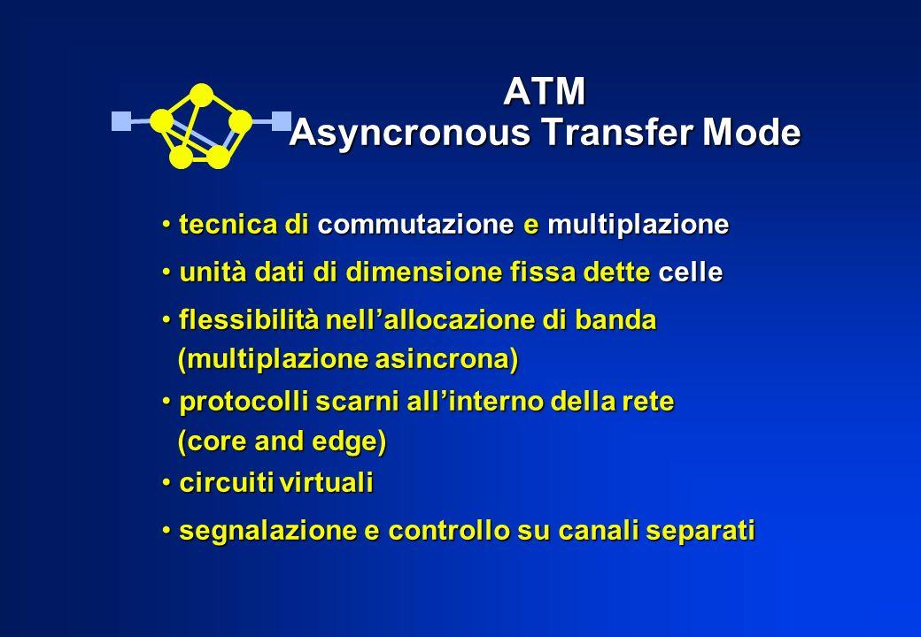 Requisiti: prestazioni prestazioni mantenimento della sequenza mantenimento della sequenza possibilità di diffusione (broadcast) possibilità di diffusione (broadcast) assenza di blocco assenza di blocco Commutazione ATM