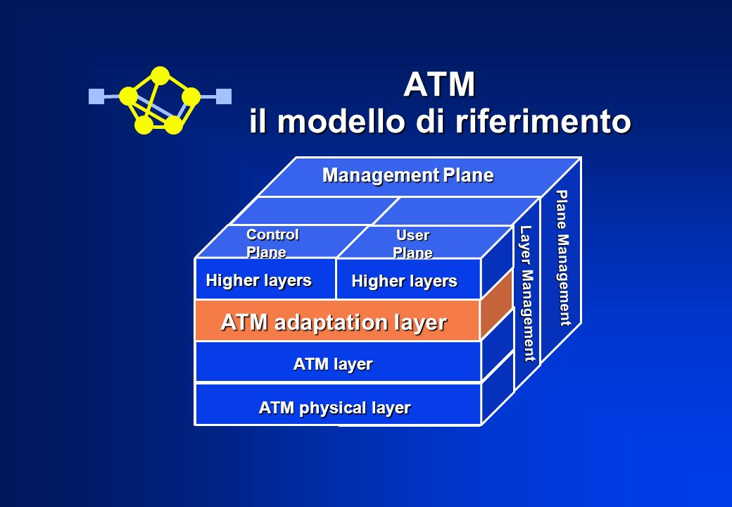 ATM il modello di riferimento Management Plane ControlPlane UserPlane Higher layers ATM adaptation layer ATM layer ATM physical layer Layer Management Plane Management